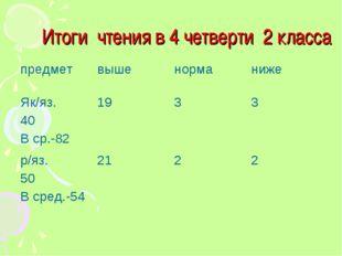 Итоги чтения в 4 четверти 2 класса предметвышенорманиже Як/яз. 40 В ср.-82