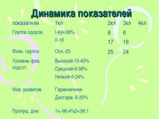 Динамика показателей показатели1кл2кл3кл4кл Группа здоров.I-9уч.36% II-1
