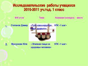 Исследовательские работы учащихся 2010-2011 уч.год. 1 класс ФИ уч-сяТемаНа