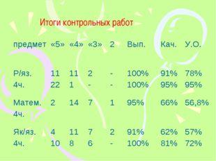 Итоги контрольных работ предмет«5»«4»«3»2Вып.Кач.У.О. Р/яз. 4ч.11 22
