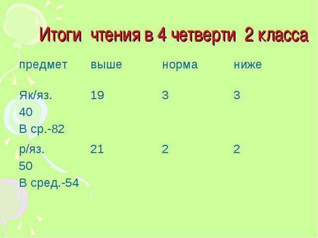 Итоги чтения в 4 четверти 2 класса предметвышенорманиже Як/яз. 40 В ср.-82...