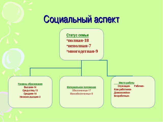 Социальный аспект Место работы Служащие- Рабочие- Ком.работники- Домохозяйки-...