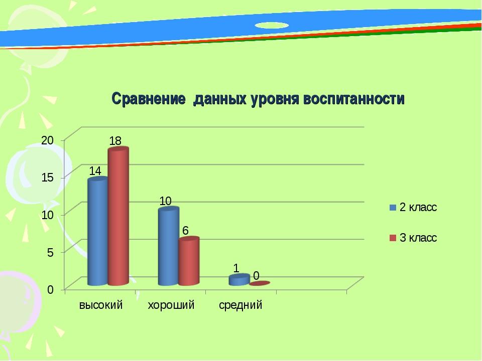 Сравнение данных уровня воспитанности