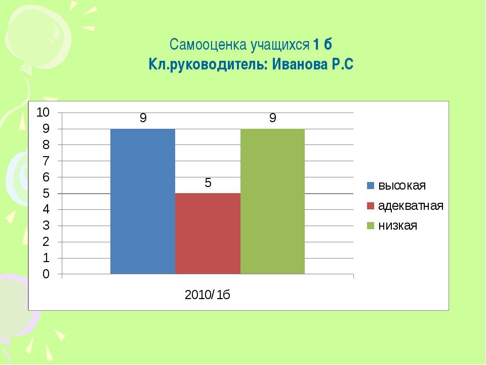 Самооценка учащихся 1 б Кл.руководитель: Иванова Р.С
