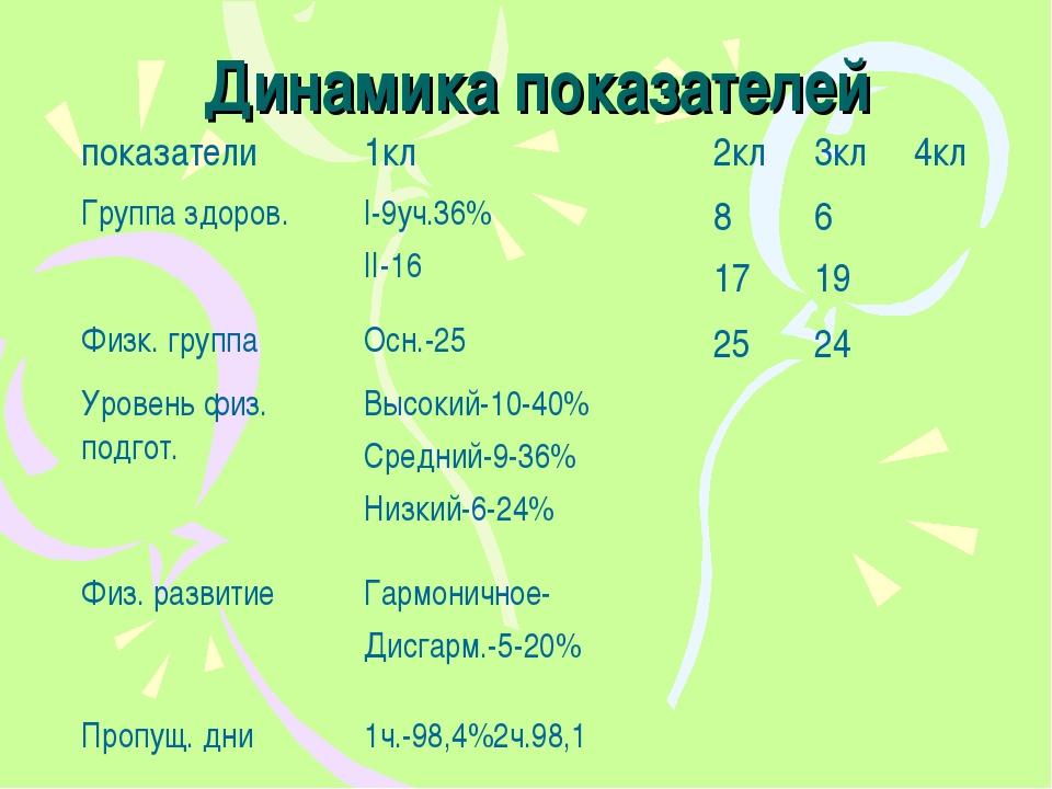 Динамика показателей показатели1кл2кл3кл4кл Группа здоров.I-9уч.36% II-1...