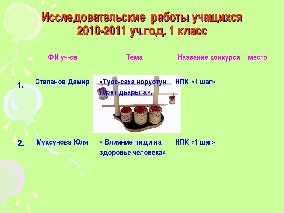 Исследовательские работы учащихся 2010-2011 уч.год. 1 класс ФИ уч-сяТемаНа...