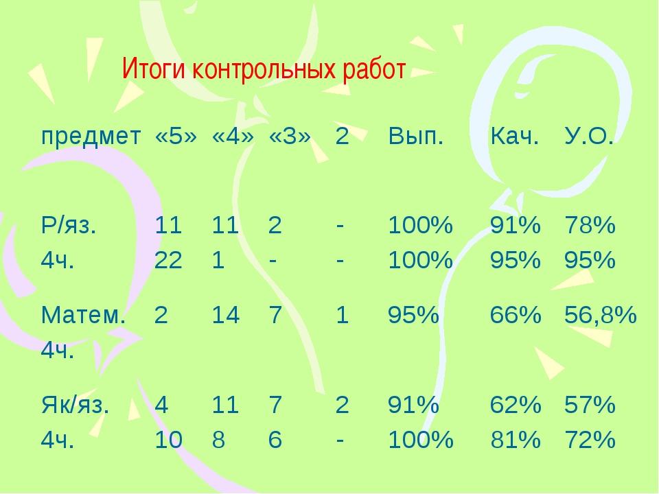 Итоги контрольных работ предмет«5»«4»«3»2Вып.Кач.У.О. Р/яз. 4ч.11 22...