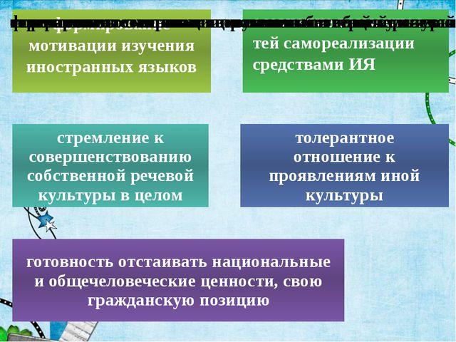 Формирование УУД на уроках английского языка в рамках ФГОС пед совет  12 1