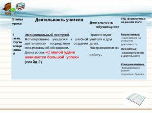 Этапы урока Деятельностьучителя Деятельность обучающихся УУД, формируемые на