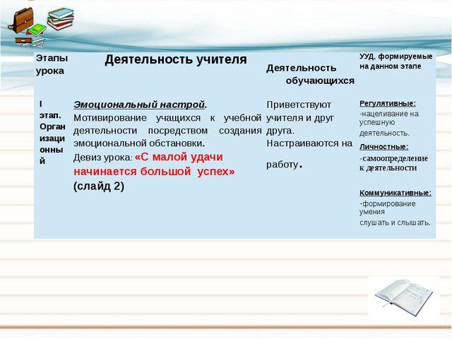 Этапы урока Деятельностьучителя Деятельность обучающихся УУД, формируемые на...