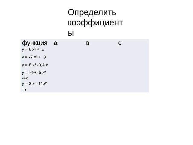 Определить коэффициенты функция а в с у = 6х² +x у = -7х² +3 у = 8х² -9,4x у...