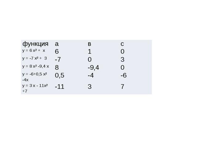 функция а в с у = 6х² +x 6 1 0 у = -7х² +3 -7 0 3 у = 8х² -9,4x 8 -9,4 0 у =...