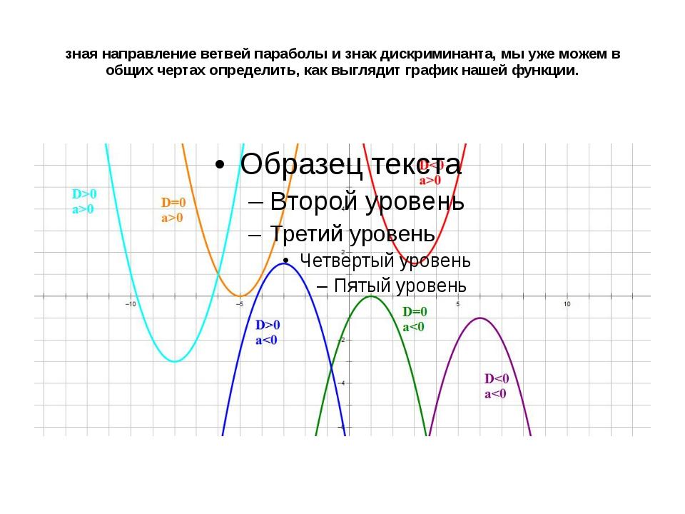 зная направление ветвей параболы и знак дискриминанта, мы уже можем в общих...