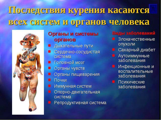 Последствия курения касаются всех систем и органов человека Органы и системы...