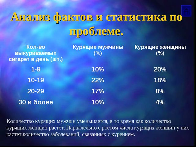 Анализ фактов и статистика по проблеме. Количество курящих мужчин уменьшается...