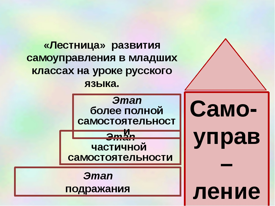 Этап подражания Этап частичной самостоятельности Этап более полной самостоят...