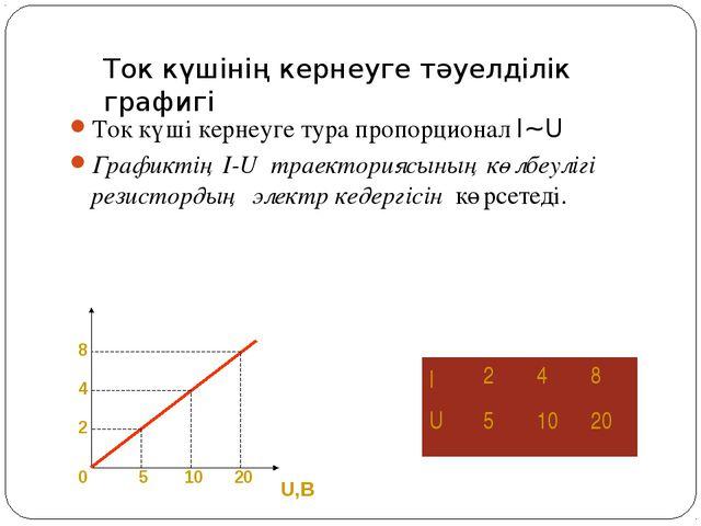 Ток күшінің кернеуге тәуелділік графигі Ток күші кернеуге тура пропорционал I...