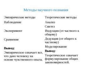 Методы научного познания Эмпирические методыТеоретические методы Наблюдение