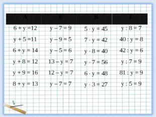 АБВГ 6 + у =12у – 7 = 95  у = 45у : 8 = 7 у + 5 =11у – 9 = 57  у =