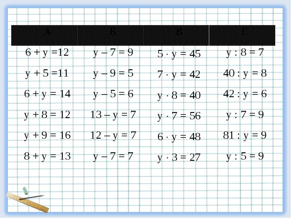 АБВГ 6 + у =12у – 7 = 95  у = 45у : 8 = 7 у + 5 =11у – 9 = 57  у =...