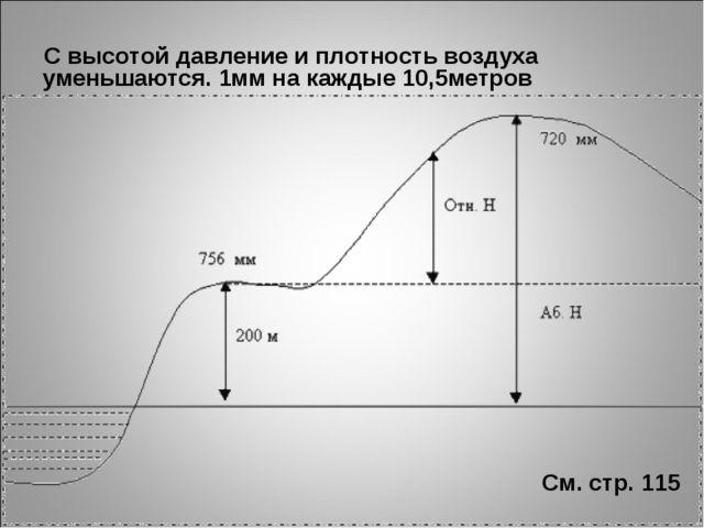 С высотой давление и плотность воздуха уменьшаются. 1мм на каждые 10,5метров...