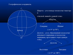 Экватор С Ю Географические координаты. Широта – угол между плоскостью эквато