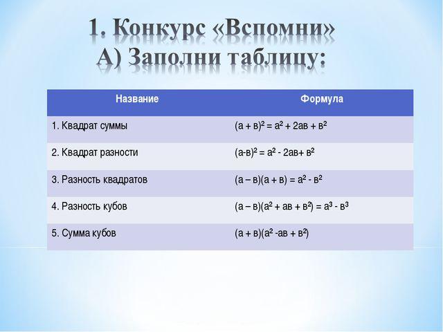 Название Формула 1. Квадрат суммы(а + в)² = а² + 2ав + в² 2. Квадрат разнос...