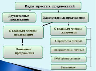 Односоставные предложения предложения С главным членом - подлежащим С главным