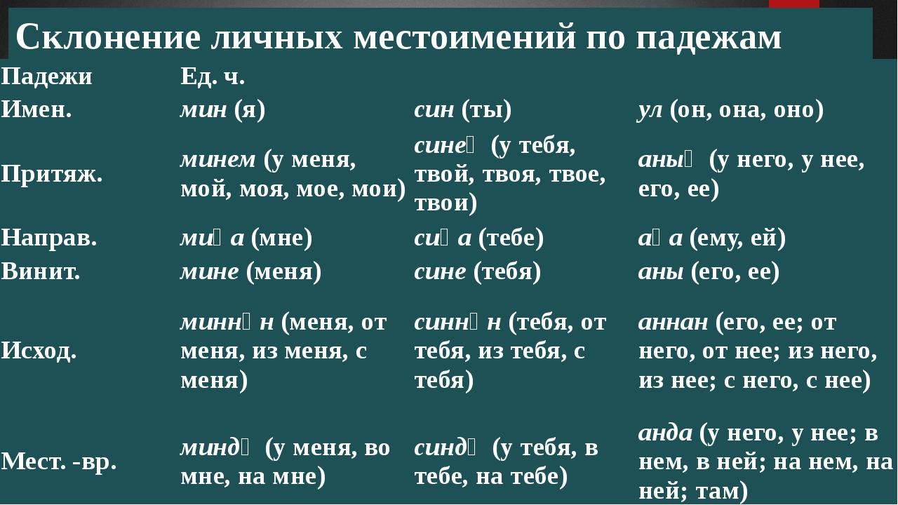 Склонение личных местоимений по падежам Падежи Ед. ч. Имен. мин(я) син(ты)...