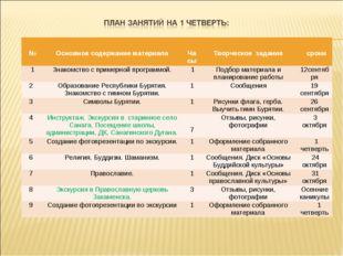 № Основное содержание материала Часы Творческое задание сроки 1Знакомст
