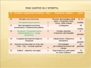 №Основное содержание материалаЧасы Творческое заданиесроки 10История сел