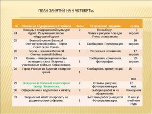 № Основное содержание материала Часы Творческое задание сроки 24Лошадь