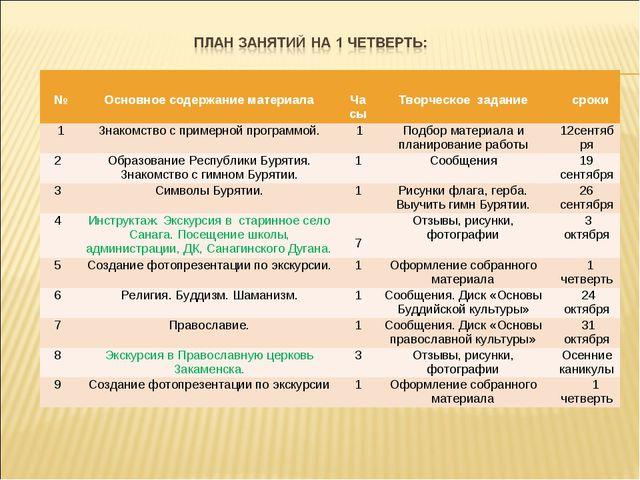 № Основное содержание материала Часы Творческое задание сроки 1Знакомст...