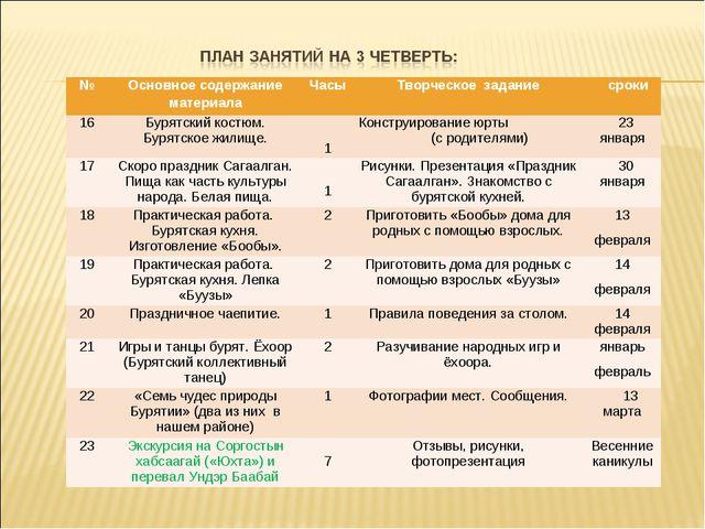 №Основное содержание материалаЧасыТворческое задание сроки 16Бурятский к...