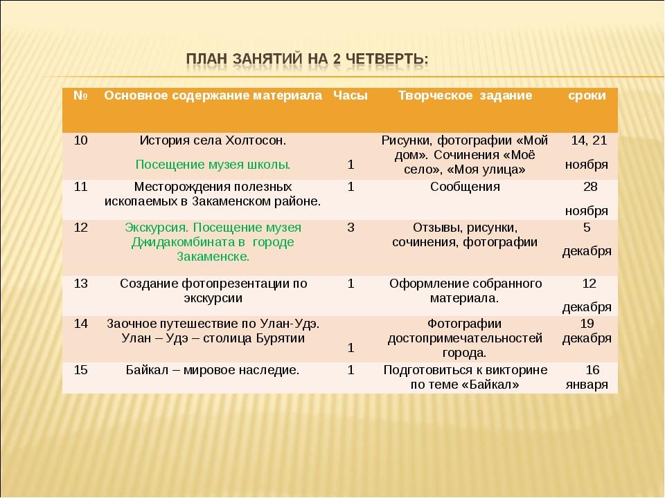 №Основное содержание материалаЧасы Творческое заданиесроки 10История сел...