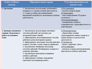 Этапы учебного занятияОбразовательные задачиУУД, формирующиеся на данном эт