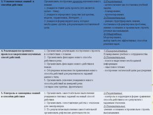 3. Усвоение новых знаний и способов действияОрганизовать построение проекта