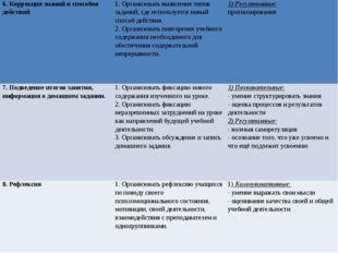 6. Коррекция знаний и способов действий1. Организовать выявление типов задан