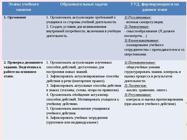 Этапы учебного занятияОбразовательные задачиУУД, формирующиеся на данном эт...