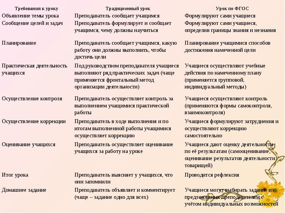 Требования к урокуТрадиционный урокУрок по ФГОС Объявление темы урокаПрепо...