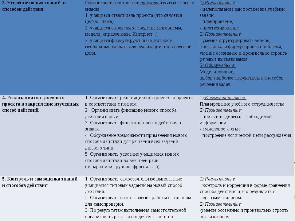 3. Усвоение новых знаний и способов действияОрганизовать построение проекта...