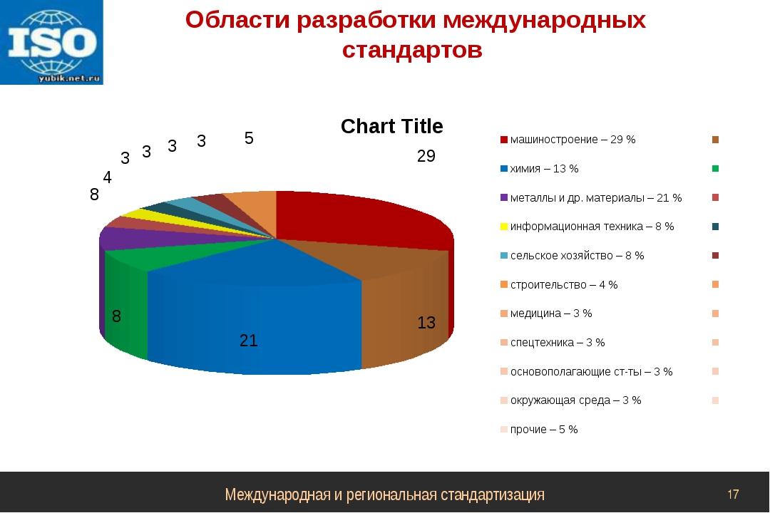Области разработки международных стандартов Международная и региональная стан...