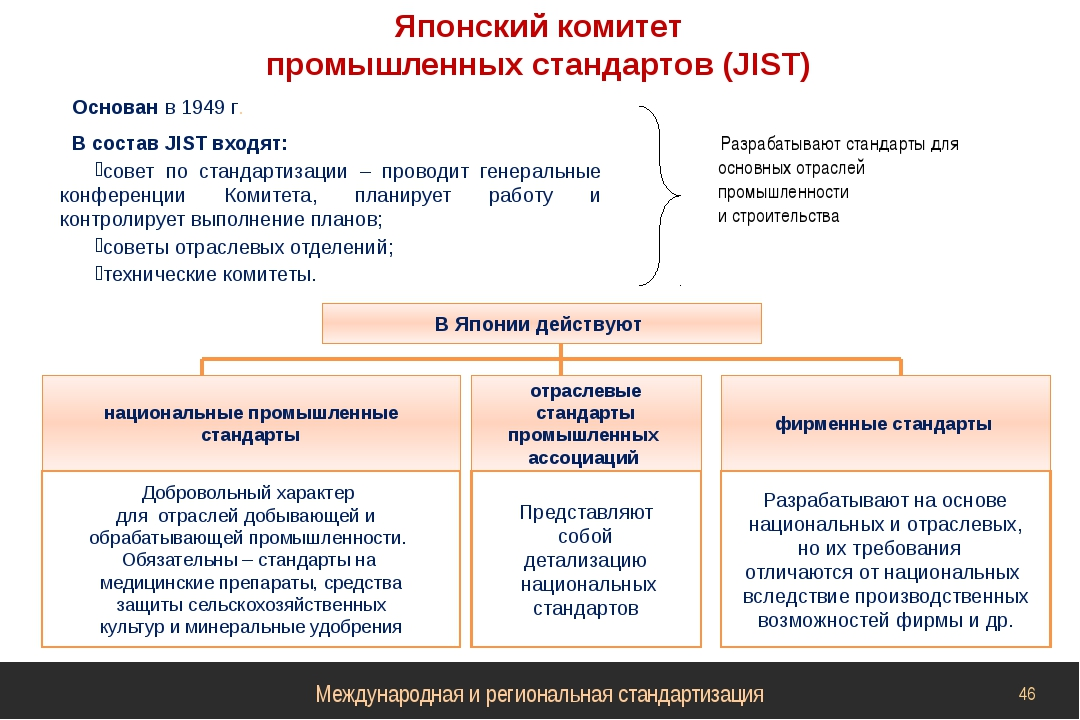 Основан в 1949 г. В состав JIST входят: совет по стандартизации – проводит ге...