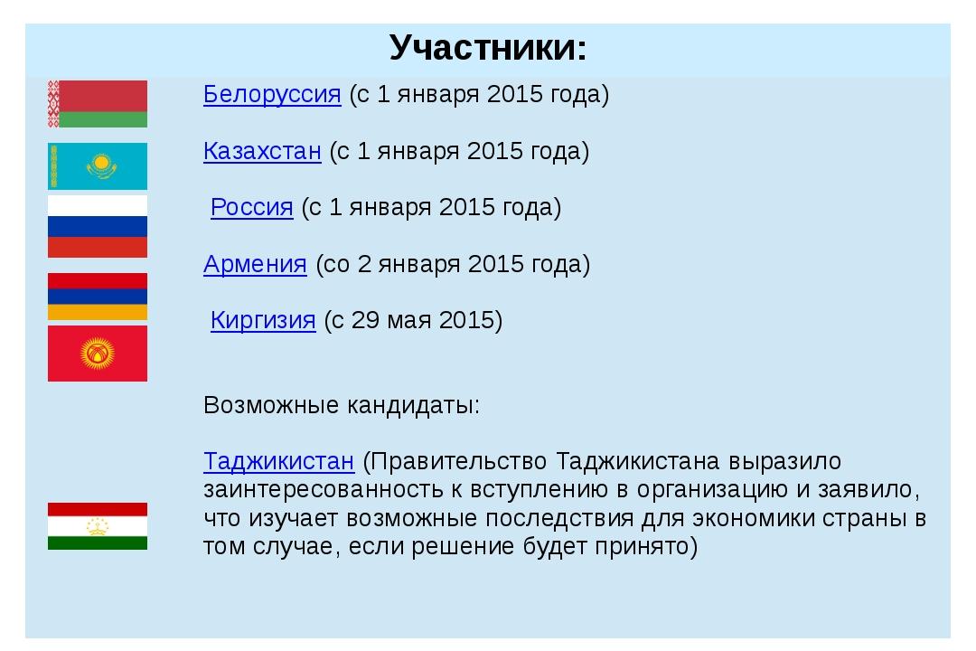Участники:  Белоруссия(с 1 января 2015 года) Казахстан(с 1 января 2015 года...