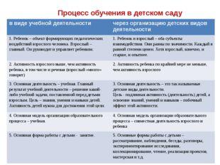 Процесс обучения в детском саду в виде учебной деятельности через организацию