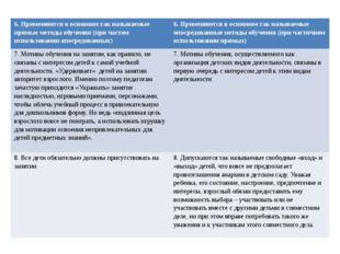 6. Применяются в основном так называемые прямые методы обучения (при частом и