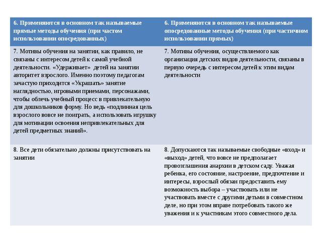 6. Применяются в основном так называемые прямые методы обучения (при частом и...