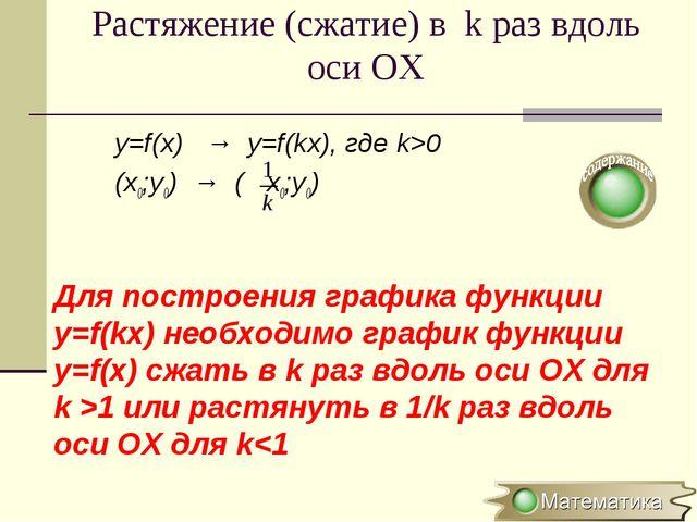 Растяжение (сжатие) в k раз вдоль оси OХ y=f(x) → y=f(kx), где k>0 (x0;y0) →...