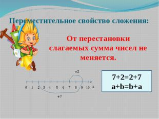 Переместительное свойство сложения: От перестановки слагаемых сумма чисел не