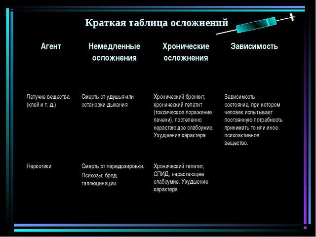 Краткая таблица осложнений АгентНемедленные осложненияХронические осложнени...